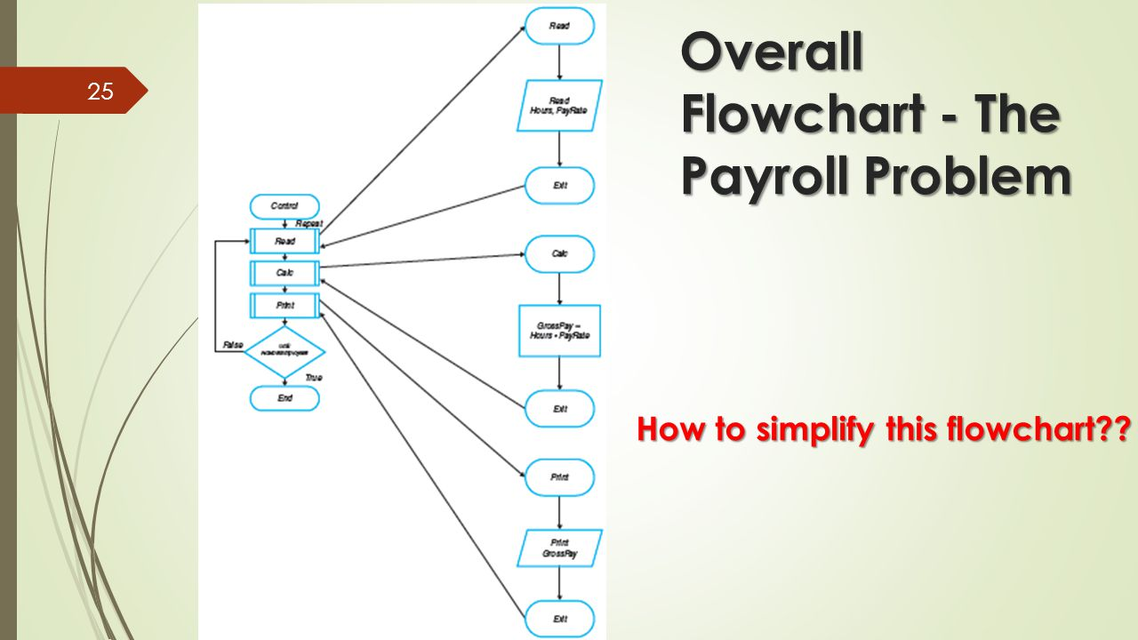 Chapter 3 planning your solution ppt video online download overall flowchart the payroll problem nvjuhfo Images