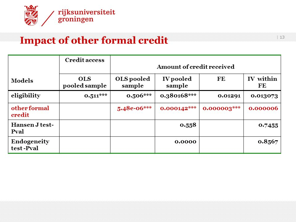 Impact of other formal credit
