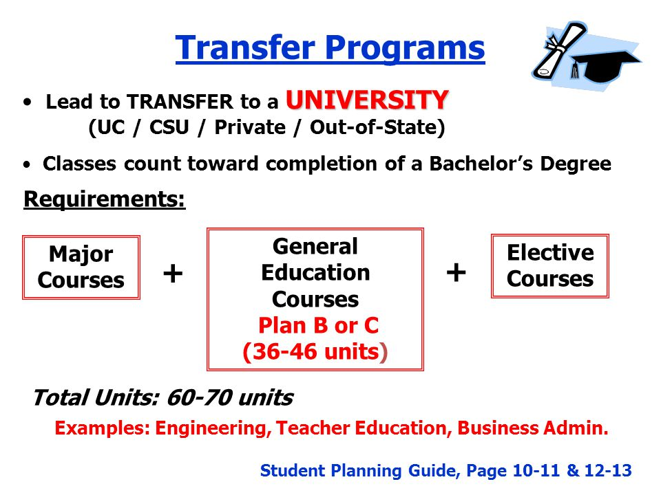 csu-approved general education coursework Information about which courses transfer to the csu is included in the  have  completed a minimum of 60 semester or 90 quarter units of transferable  coursework  have completed four general education courses in the areas of  written  to a miracosta college course or it has been approved for general  education in a.