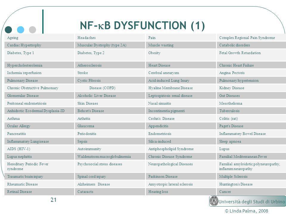 NF-kB DYSFUNCTION (1) Università degli Studi di Urbino