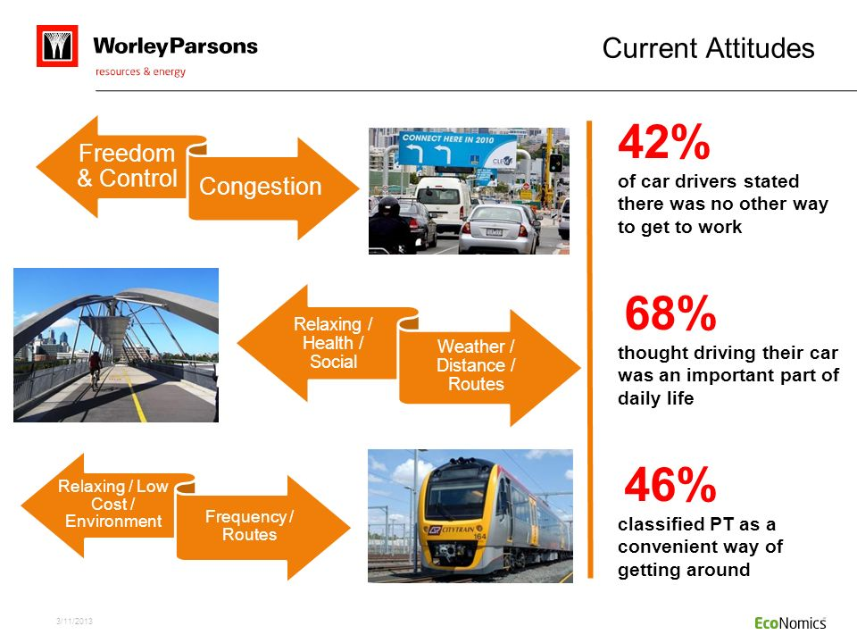 Current Attitudes Freedom & Control. Congestion. 42% of car drivers stated there was no other way to get to work.