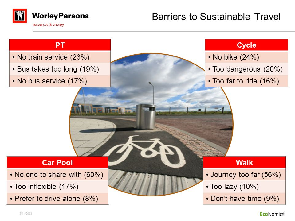 Barriers to Sustainable Travel