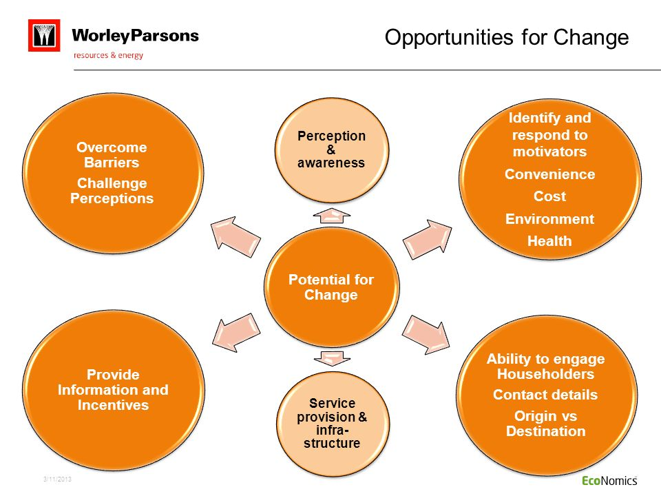 Opportunities for Change