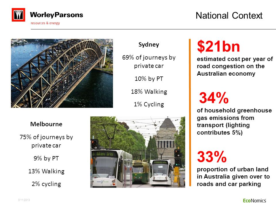 $21bn 33% National Context 34% Sydney 69% of journeys by private car