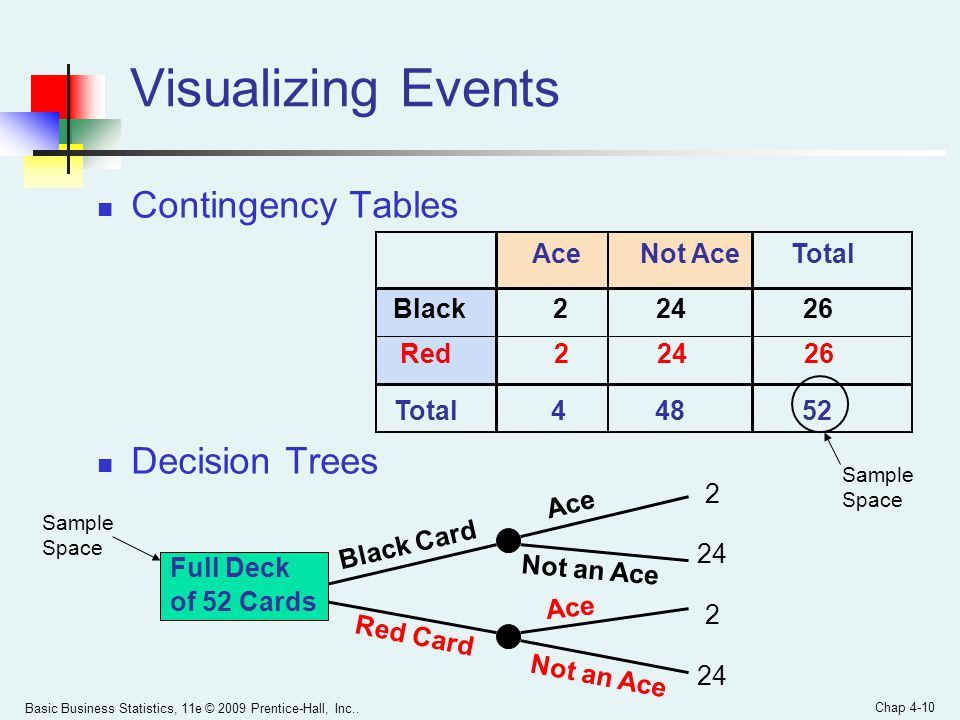 Visualizing Events Contingency Tables Decision Trees Ace Not Ace Total