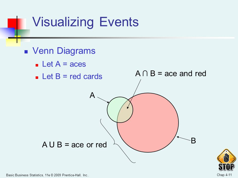 Visualizing Events Venn Diagrams Let A = aces Let B = red cards