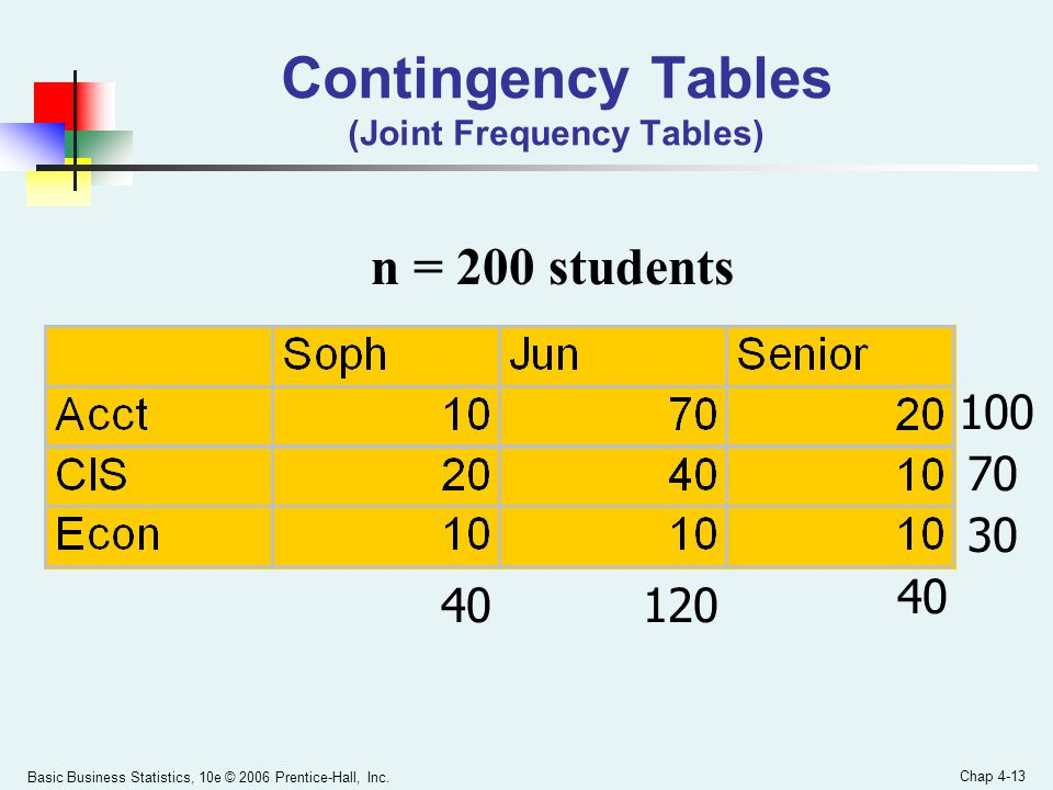 Contingency Tables (Joint Frequency Tables)