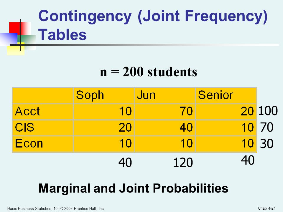 Contingency (Joint Frequency) Tables