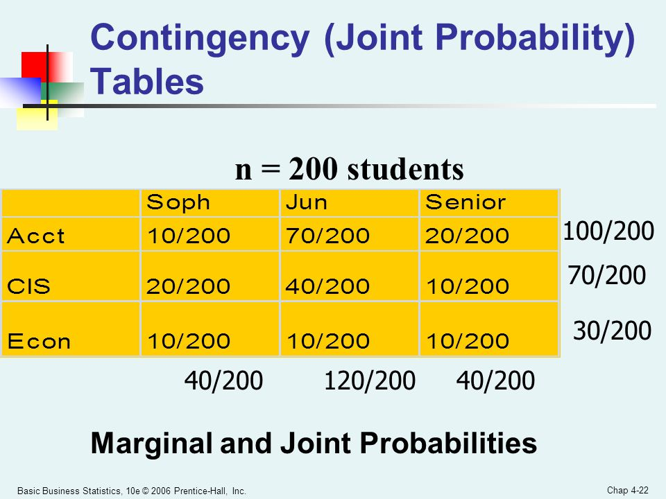 Contingency (Joint Probability) Tables