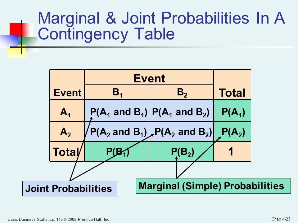 Marginal & Joint Probabilities In A Contingency Table