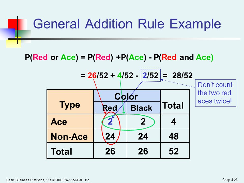 General Addition Rule Example