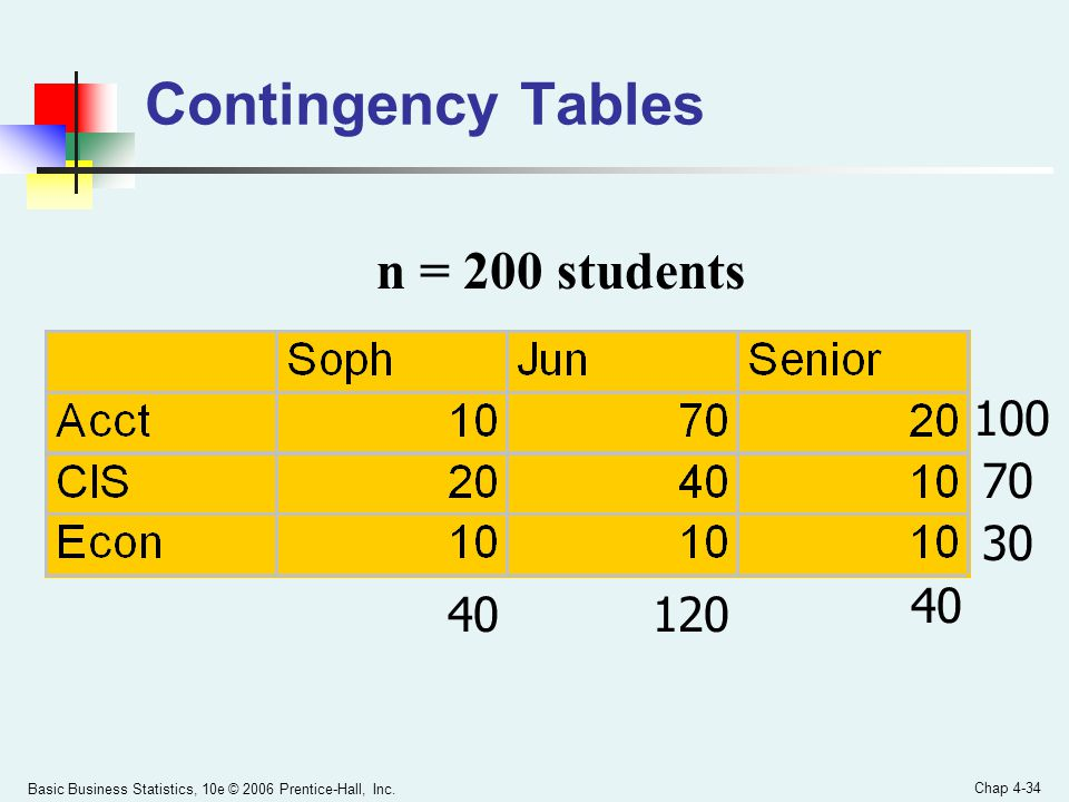 Contingency Tables n = 200 students