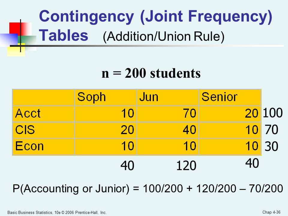 Contingency (Joint Frequency) Tables (Addition/Union Rule)