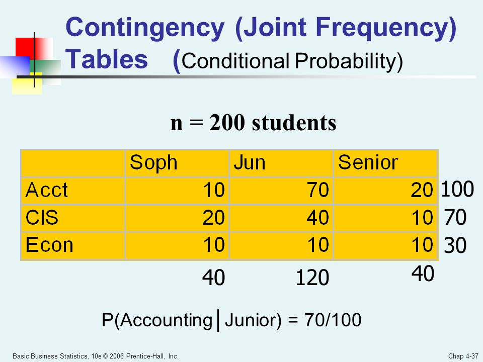 Contingency (Joint Frequency) Tables (Conditional Probability)