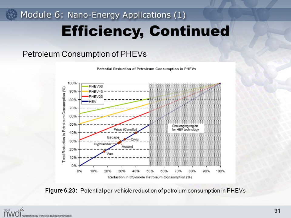 Efficiency%2C+Continued+Petroleum+Consumption+of+PHEVs nano energy applications part i ppt download  at nearapp.co