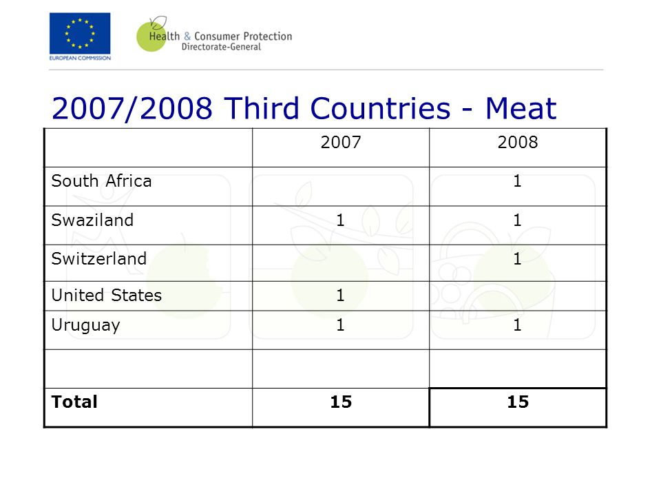2007/2008 Third Countries - Meat