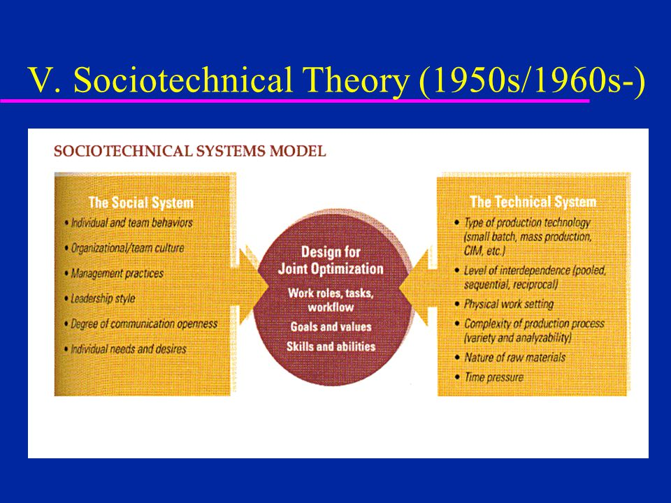 Theories Of Management Ppt Video Online Download