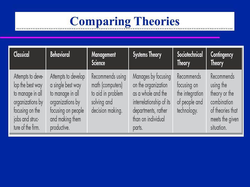 comparing theories of management Key concepts behaviourism is a theory of cognitivism classroom management learning theories comparison among.