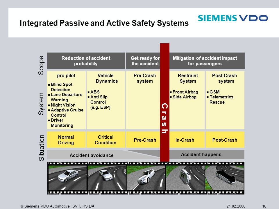Integrated Passive and Active Safety Systems