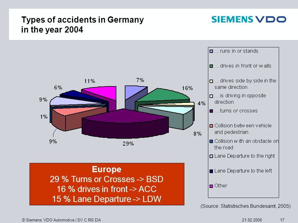 Types of accidents in Germany in the year 2004