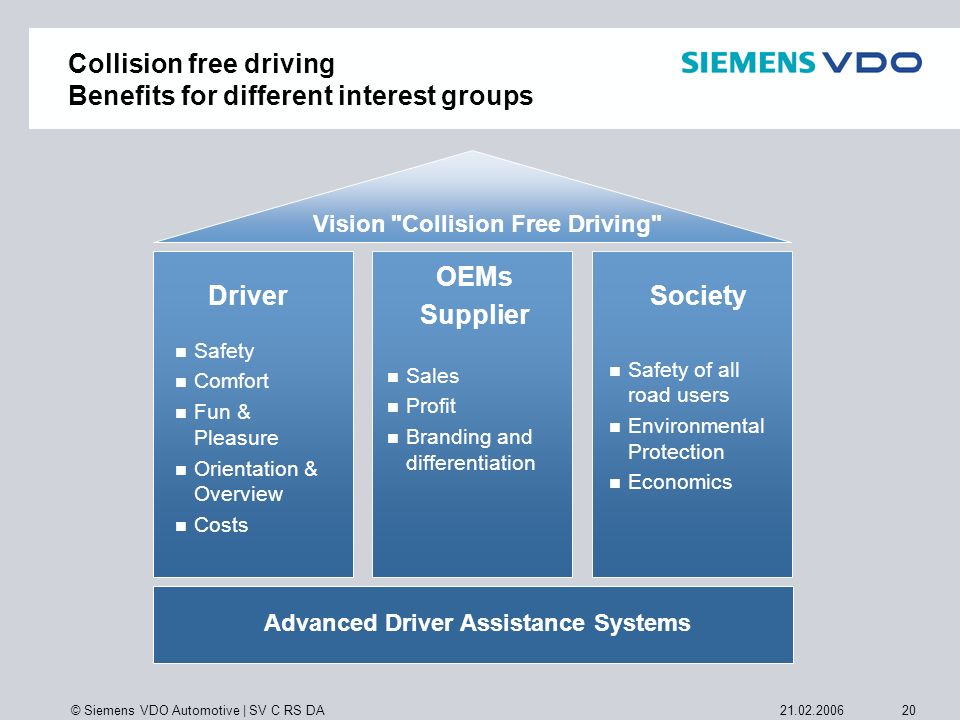 Collision free driving Benefits for different interest groups