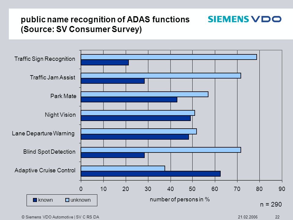 public name recognition of ADAS functions (Source: SV Consumer Survey)
