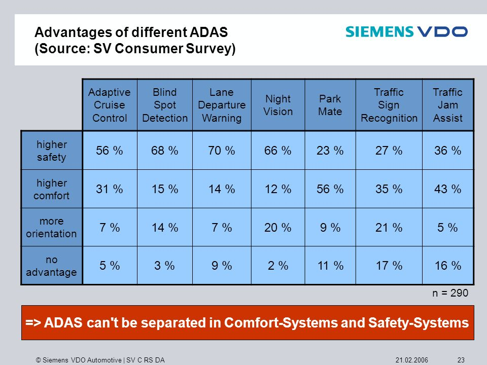 Advantages of different ADAS (Source: SV Consumer Survey)
