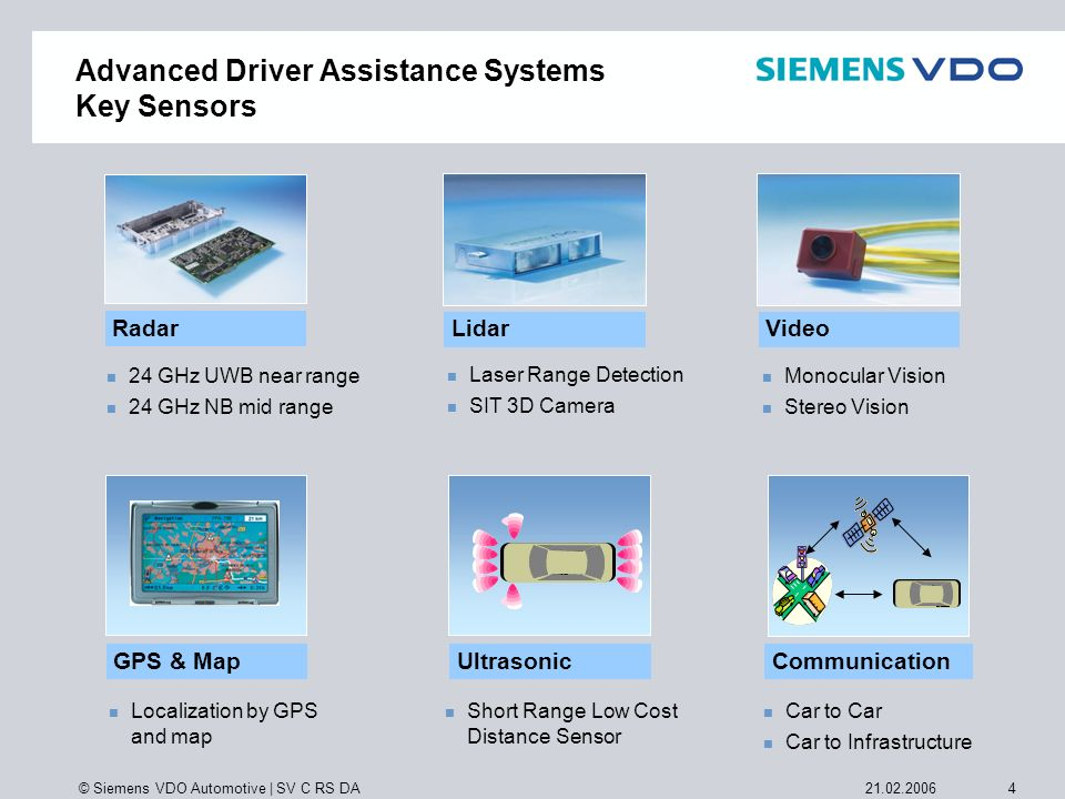 Advanced Driver Assistance Systems Key Sensors