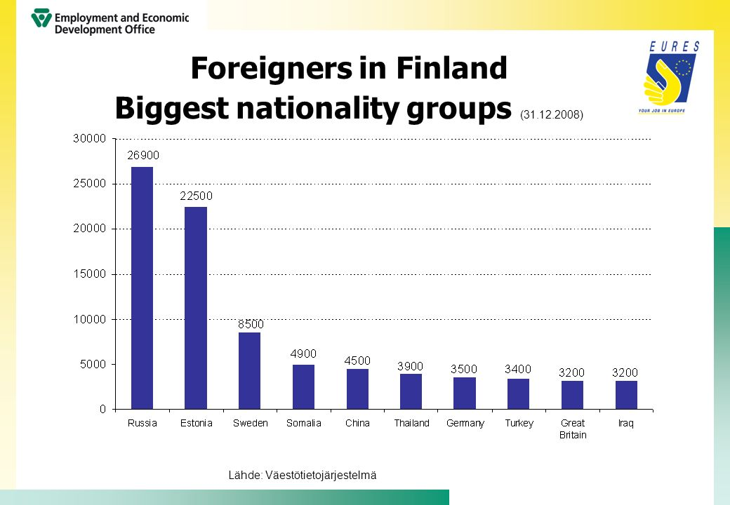 Foreigners in Finland Biggest nationality groups (31.12.2008)