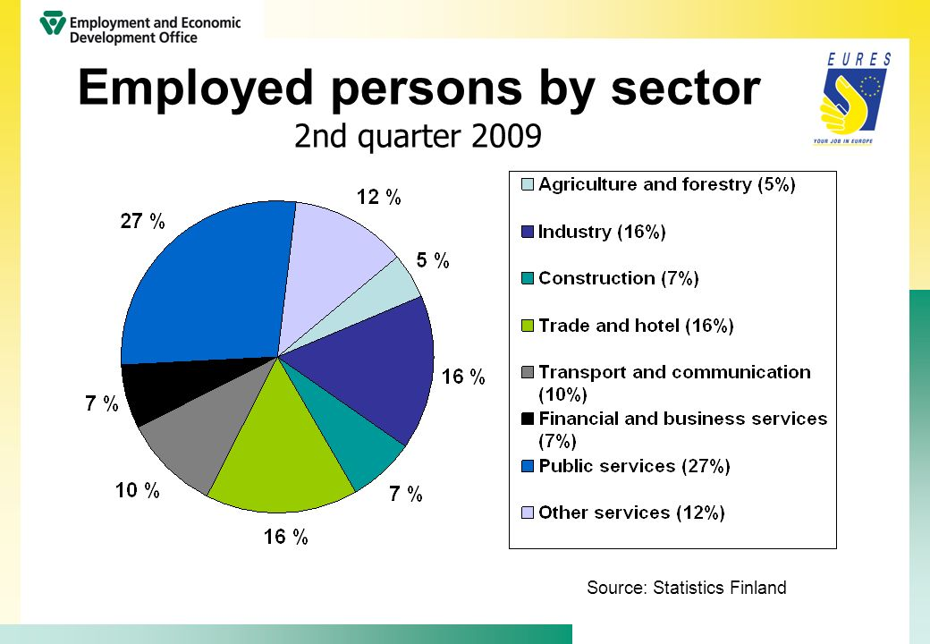 Employed persons by sector 2nd quarter 2009