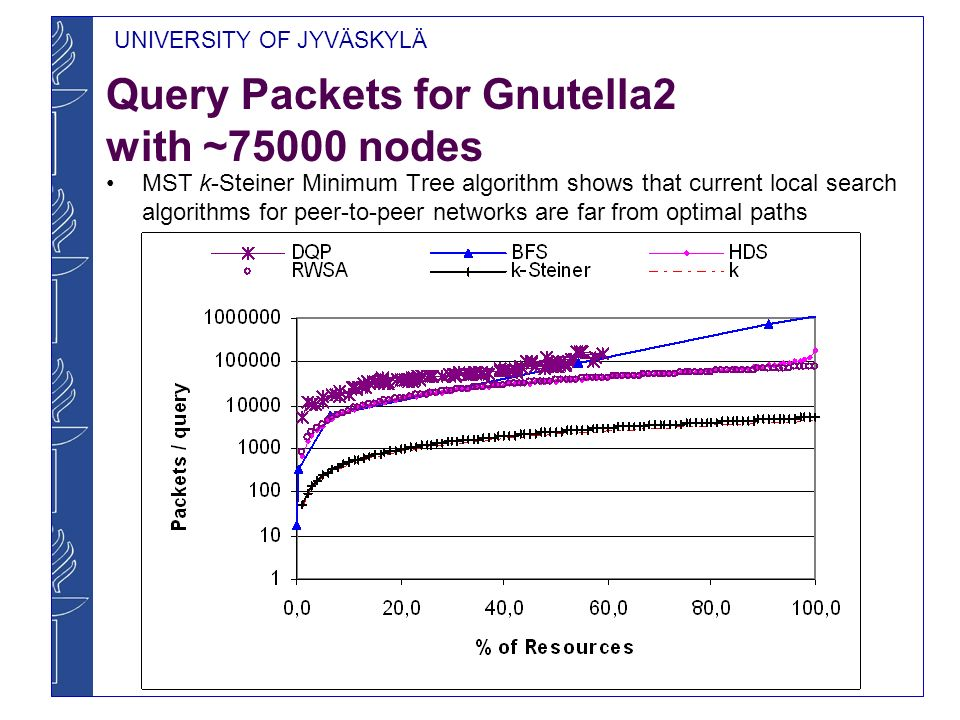 Query Packets for Gnutella2 with ~75000 nodes