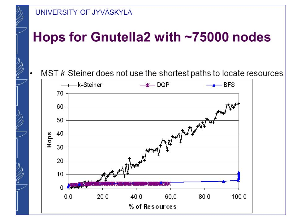 Hops for Gnutella2 with ~75000 nodes