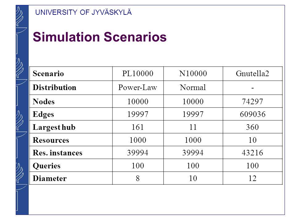 Simulation Scenarios Scenario PL10000 N10000 Gnutella2 Distribution