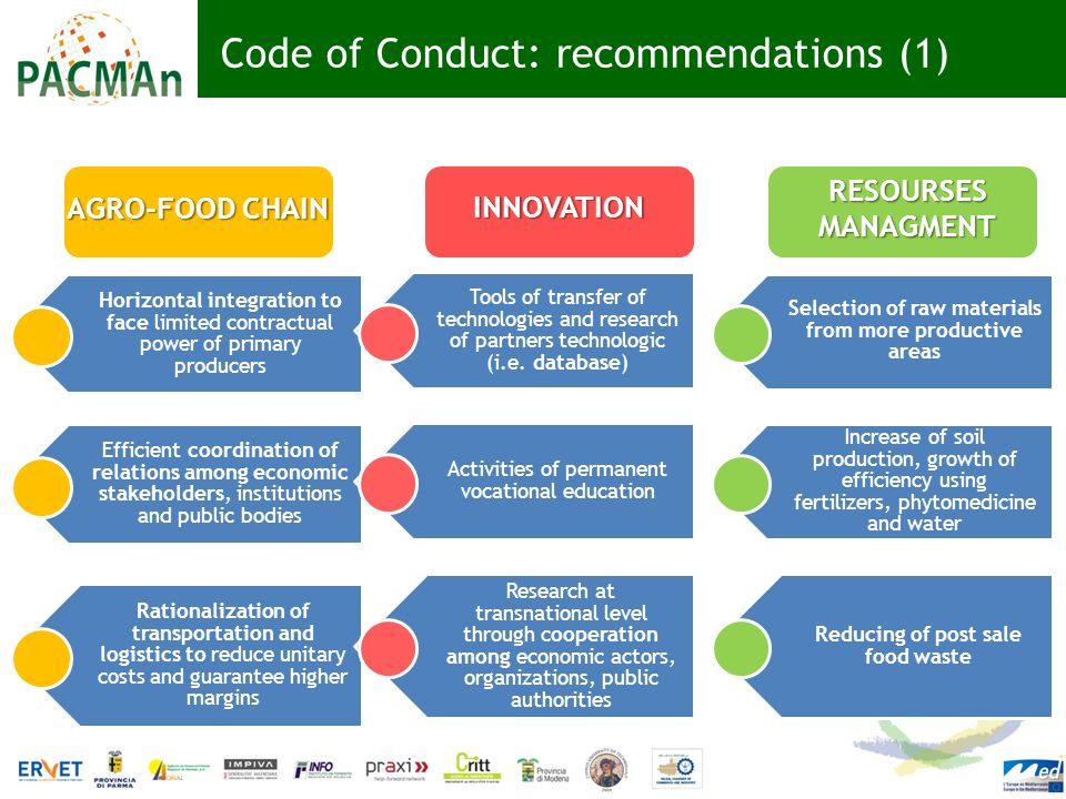 Code of Conduct: recommendations (1)