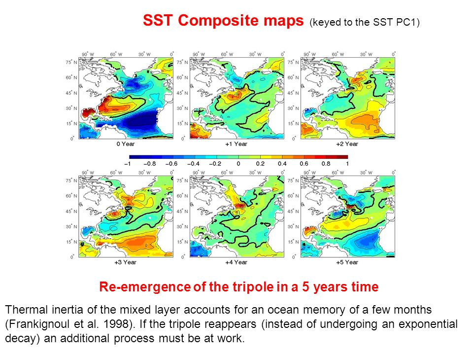 SST Composite maps (keyed to the SST PC1)