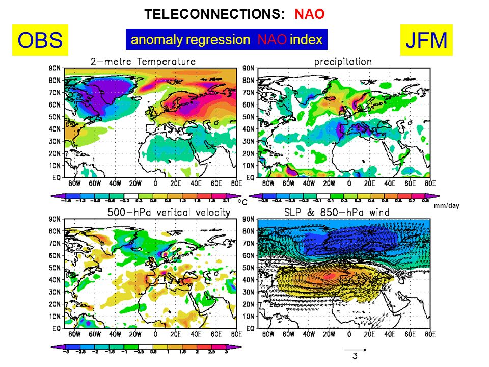 TELECONNECTIONS: NAO OBS JFM anomaly regression NAO index °C mm/day 24