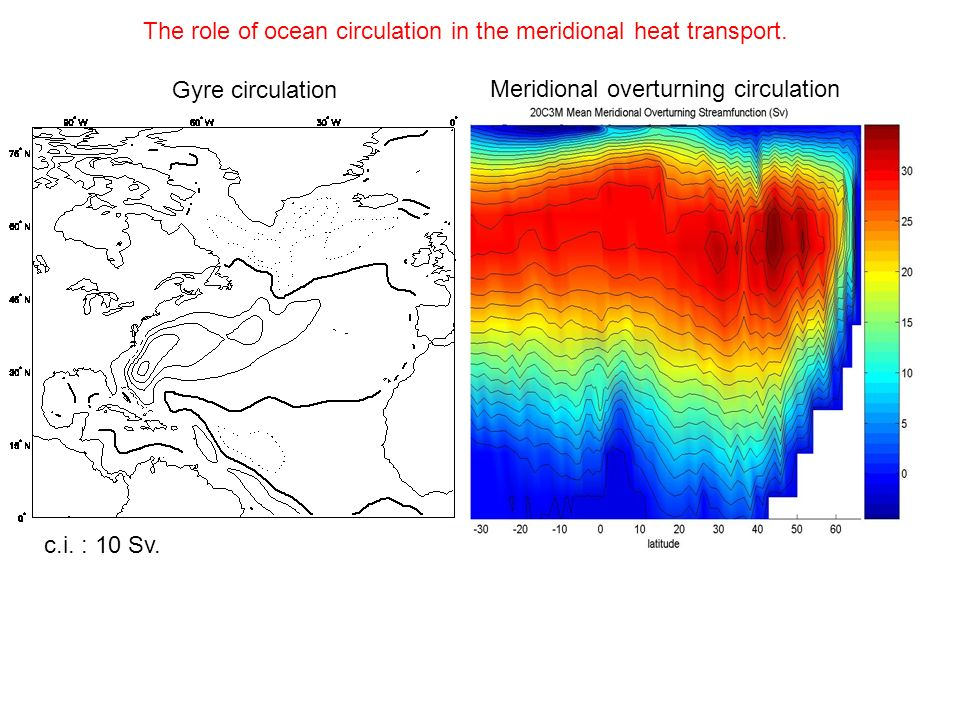 The role of ocean circulation in the meridional heat transport.