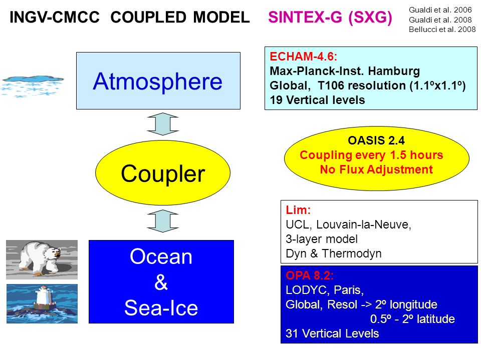 INGV-CMCC COUPLED MODEL SINTEX-G (SXG)