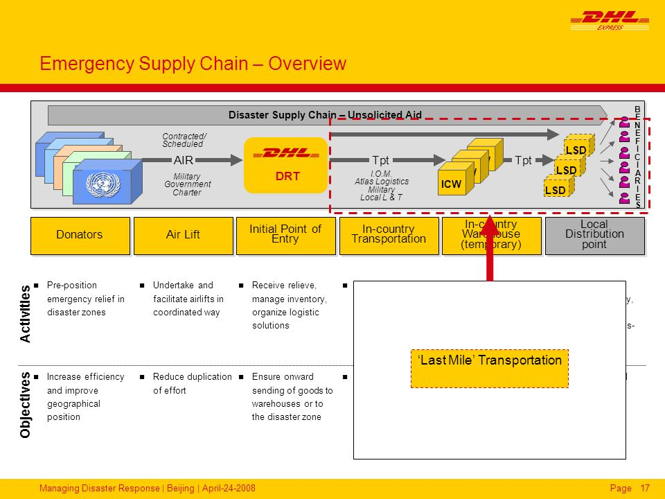 Emergency Supply Chain – Overview