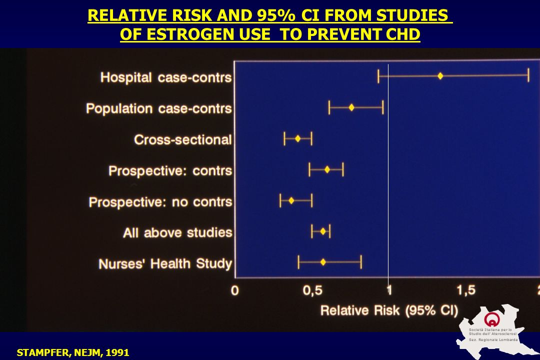 RELATIVE RISK AND 95% CI FROM STUDIES OF ESTROGEN USE TO PREVENT CHD