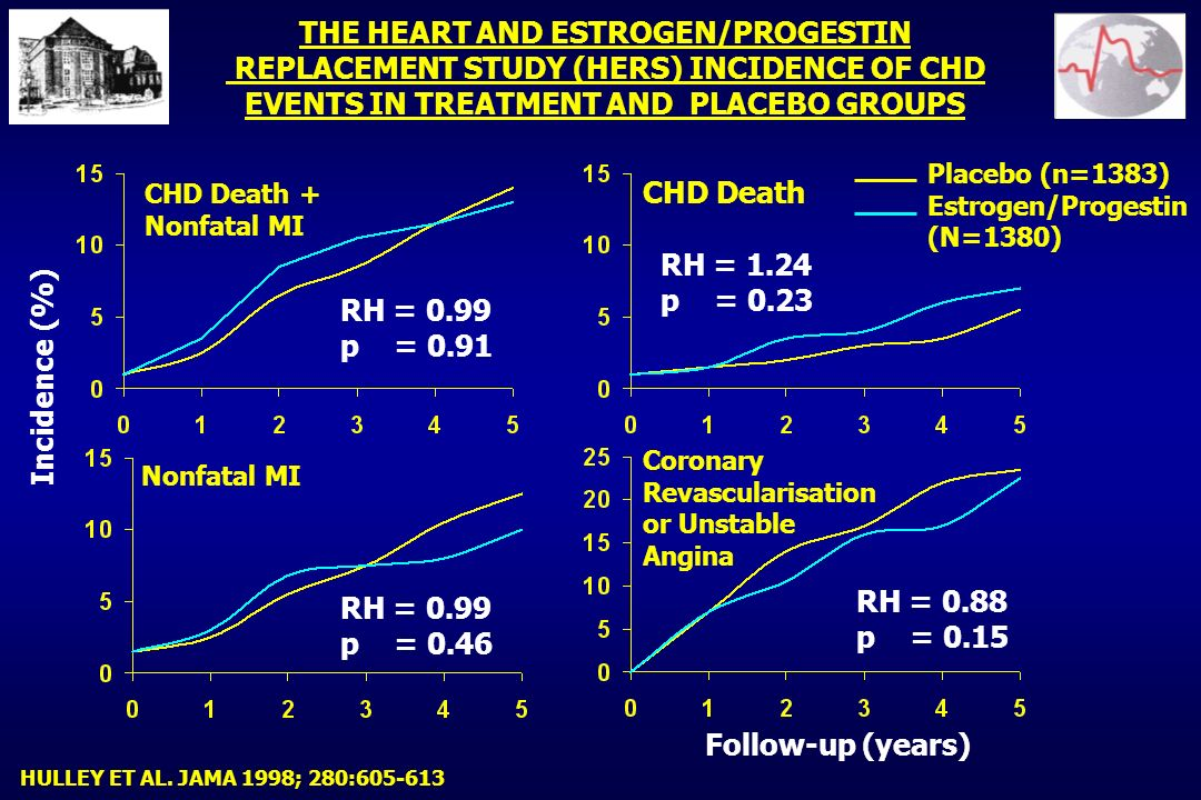 THE HEART AND ESTROGEN/PROGESTIN REPLACEMENT STUDY (HERS) INCIDENCE OF CHD EVENTS IN TREATMENT AND PLACEBO GROUPS