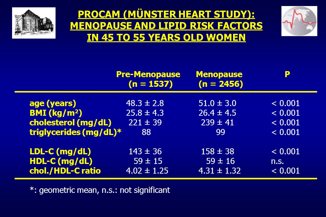 PROCAM (MÜNSTER HEART STUDY): MENOPAUSE AND LIPID RISK FACTORS IN 45 TO 55 YEARS OLD WOMEN