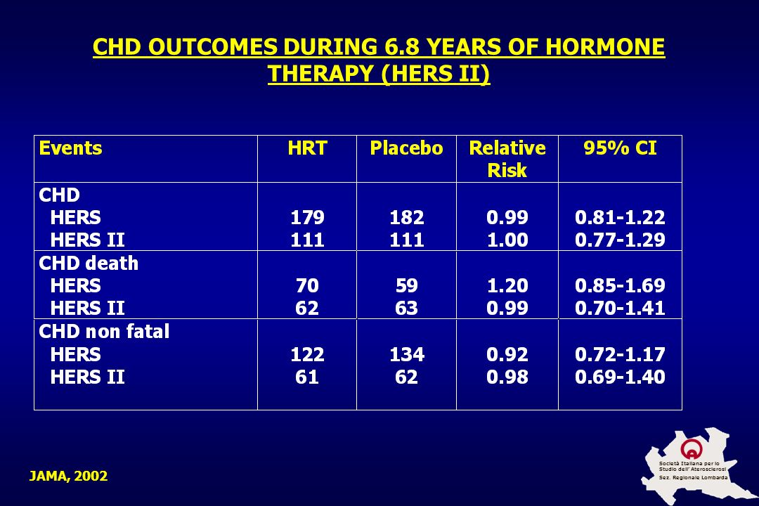 CHD OUTCOMES DURING 6.8 YEARS OF HORMONE THERAPY (HERS II)