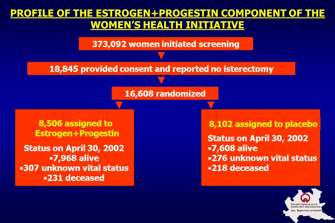 PROFILE OF THE ESTROGEN+PROGESTIN COMPONENT OF THE WOMEN'S HEALTH INITIATIVE