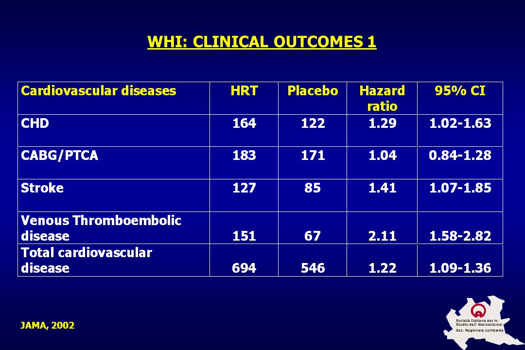 WHI: CLINICAL OUTCOMES 1