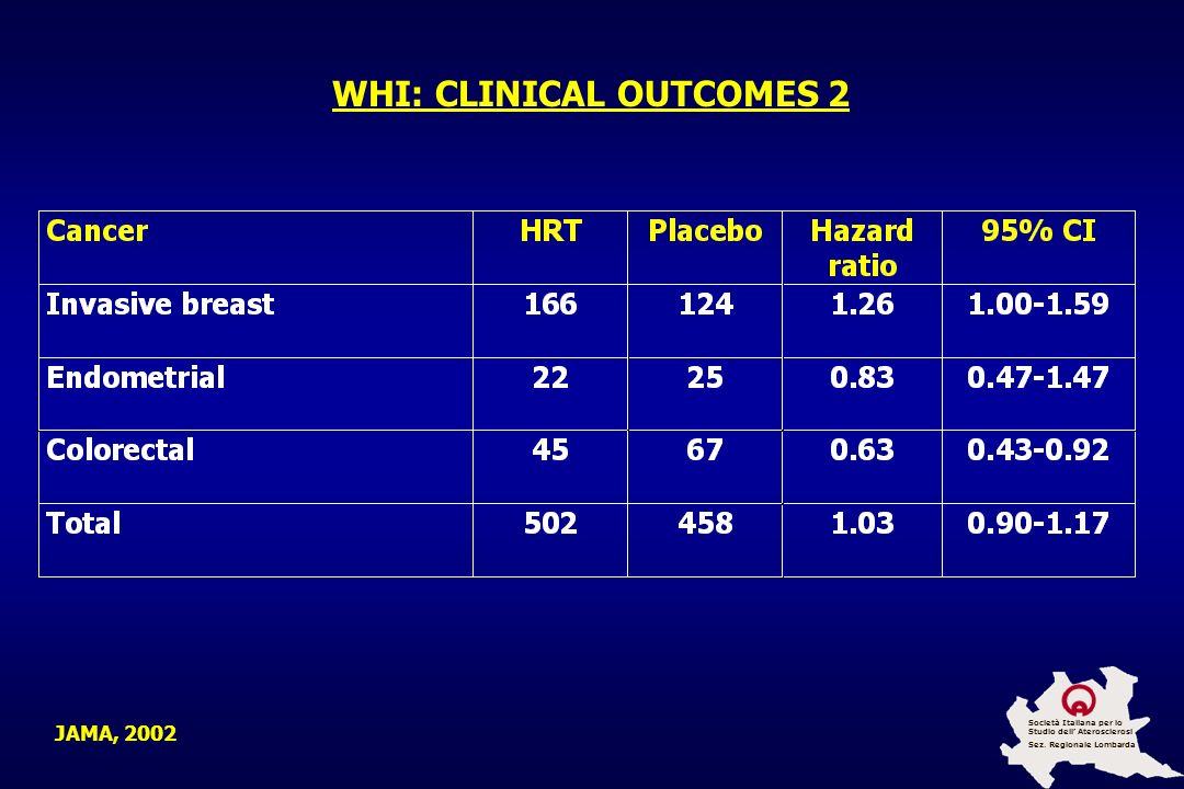 WHI: CLINICAL OUTCOMES 2