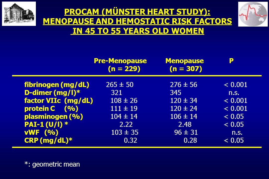 PROCAM (MÜNSTER HEART STUDY): MENOPAUSE AND HEMOSTATIC RISK FACTORS IN 45 TO 55 YEARS OLD WOMEN