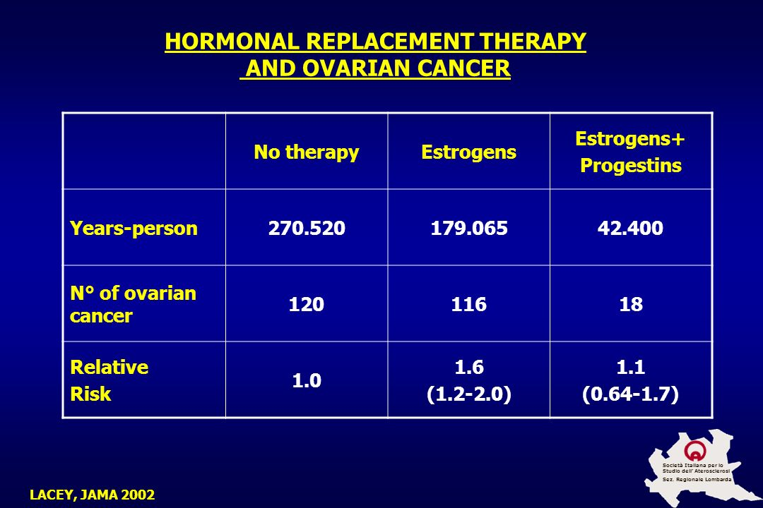 HORMONAL REPLACEMENT THERAPY AND OVARIAN CANCER