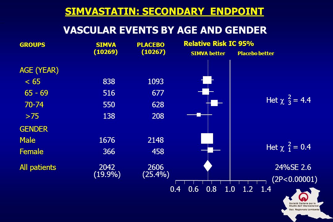 SIMVASTATIN: SECONDARY ENDPOINT VASCULAR EVENTS BY AGE AND GENDER