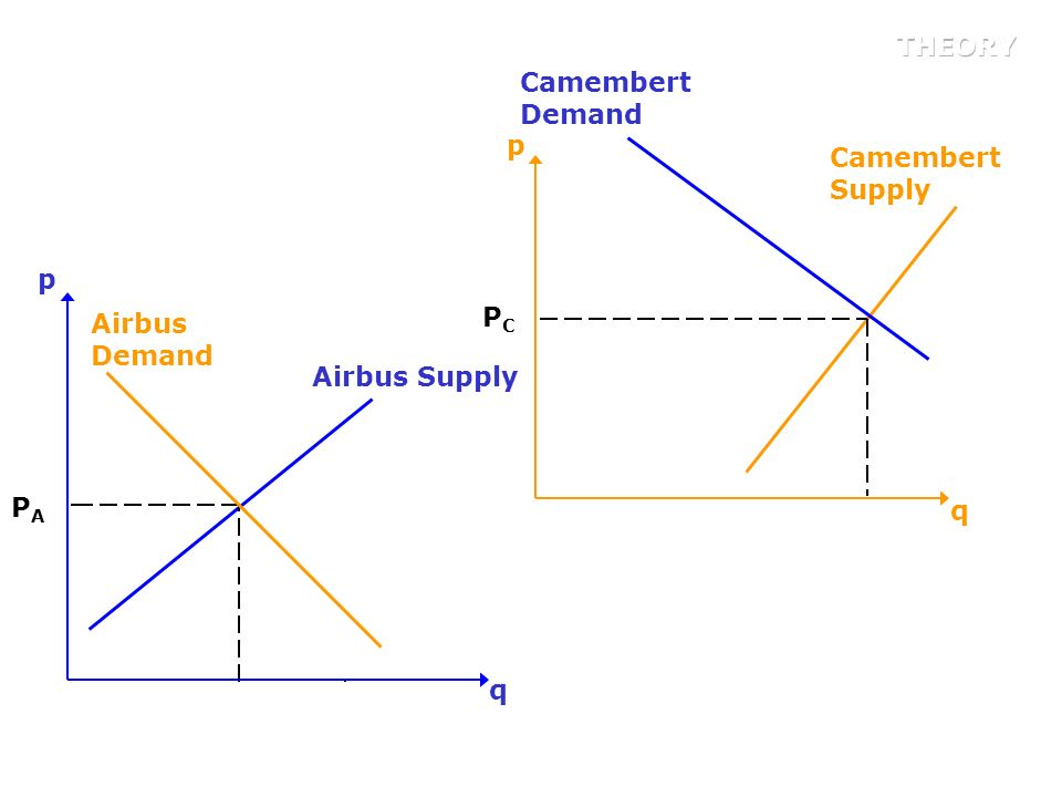 THEORY Camembert Demand q p Camembert Supply q p Airbus Demand PC Airbus Supply PA